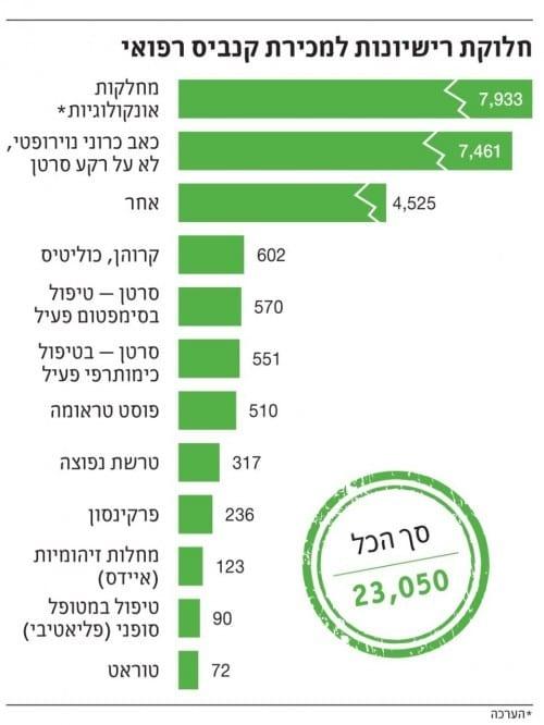 כמה מטופלים בקנאביס רפואי בישראל