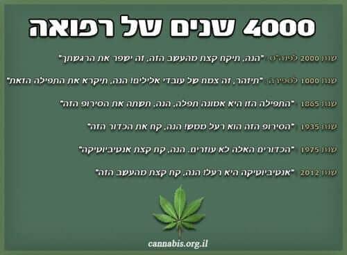 4000 שנים של רפואה