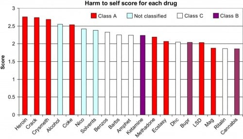 גרף המציג נזק אישי משימוש בסמים