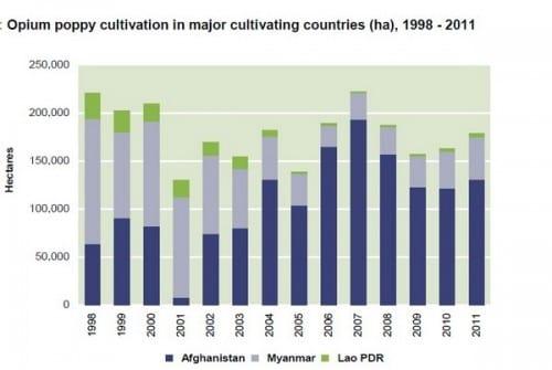 גרף ייצור אופיום במדינות מזרח אסיה - מיאנמר, אפגניסטן ולאוס