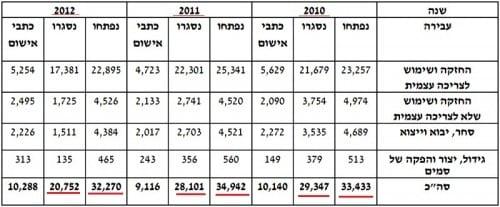 נתוני מעצרים - משטרת ישראל