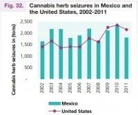 תפיסות גידולי מריחואנה בארצות הברית ומקסיקו