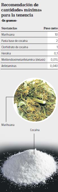 כמויות סמים מותרות לשימוש עצמי באקוודור