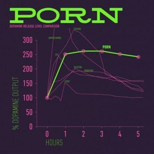 כמות הדופמין המופרשת במוח במהלך פורנו וסקס רגיל