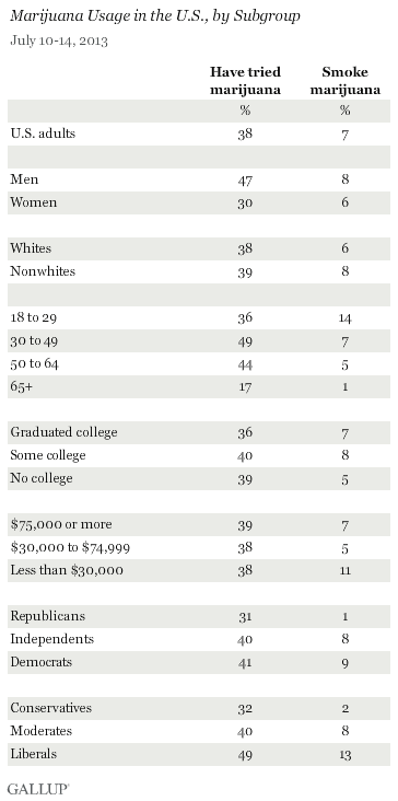 נתוני סקר גאלופ - אחוזי שימוש בקנאביס בארצות הברית