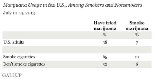 מעשני קנאביס בקרב מעשני סיגריות