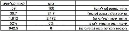 כמה שווה לגליזציה של מריחואנה בישראל?