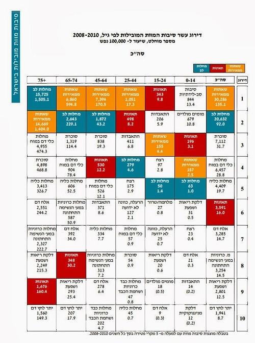 10 Belangrijke doodsoorzaken in Israël