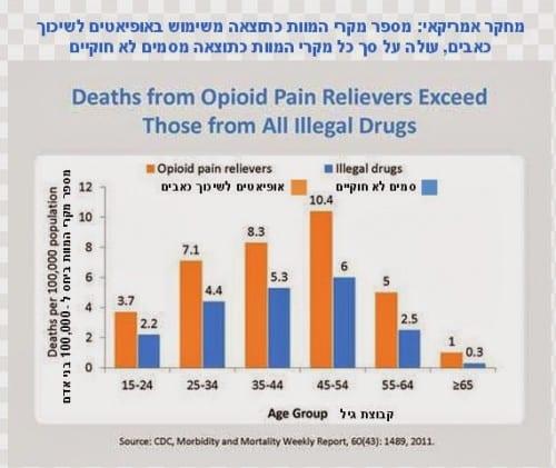 מחקר אמריקאי: מתים כתוצאה מתרופות מרשם