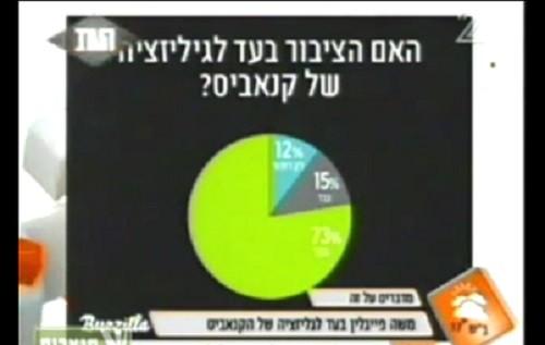 דעת הקהל בישראל משתנה במהירות