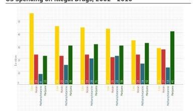 Photo of גרף: כמה כסף מוציאים האמריקנים על סמים בכל שנה?