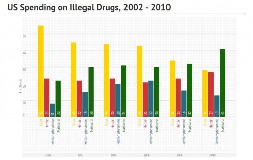כמה כסף משתמשים סמים