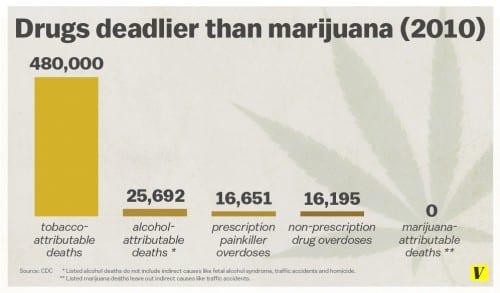 איזה סמים הורגים הכי הרבה?