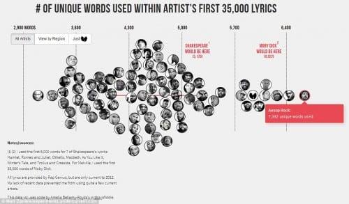 כמה מילים משוררי היפ הופ שייקספיר