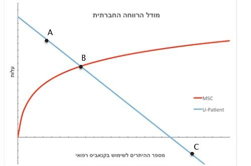 מודל הרווחה החברתית