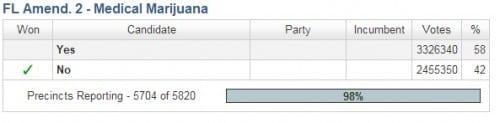 תוצאות ההצבעה על הצעת חוק 2 פלורידה בעד קנאביס רפואי
