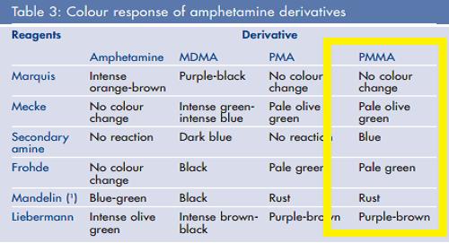 בציר האנכי מופיעות הבדיקות השונות, ובציר האופקי הסמים השונים.
