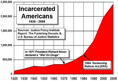 """הגידול באוכלוסיית הכלא בארה""""ב. ניתן לראות כי הוא החל לאחר תחילת המלחמה בסמים ב-1971, והזינוק המשמעותי ביותר החל עם חקיקת """"עונשי המינימום"""" על סחר בסמים ב-1984."""