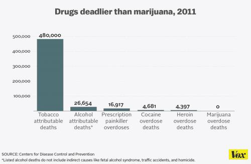 הסמים הקטלניים ביותר, וגם מריחואנה