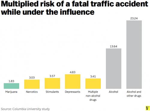 """דו""""ח חדש: צריכת קנאביס לא מגבירה את הסיכון לתאונות דרכים"""
