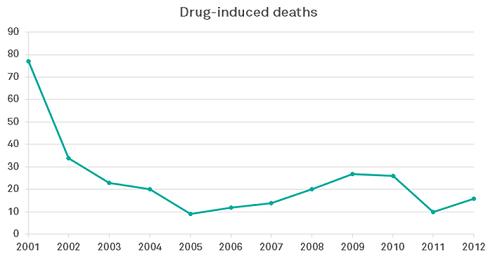 צניחה במקרי המוות הקשורים לסמים