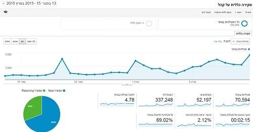 עשרות אלפי מבקרים בחודש האחרון. נתוני האתר של עלה ירוק