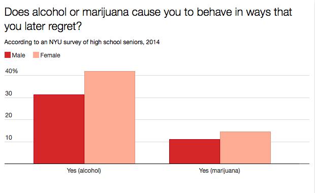 מסקר של אוניברסיטת NYU שנערך בקרב בוגרי תיכון