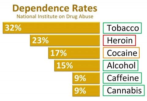 קנאביס - פחות ממכר מקפה ואלכוהול