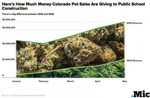 רווחי בתי ספר בקולורדו