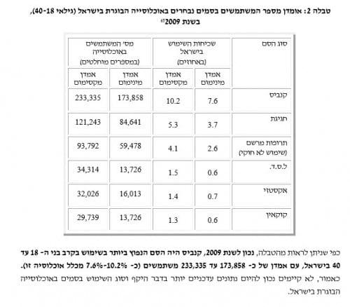 שימוש בסמים בישראל