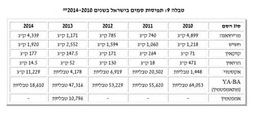 תפיסות סמים בישראל