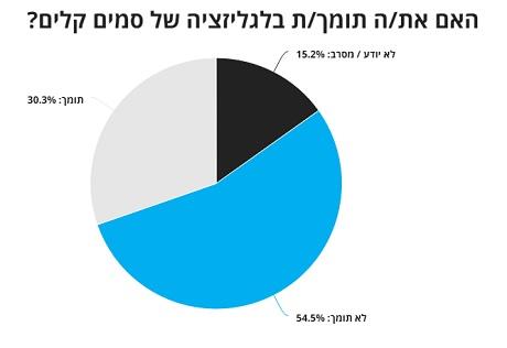 סקר הארץ: 30 אחוז מהישראלים בעד לגליזציה