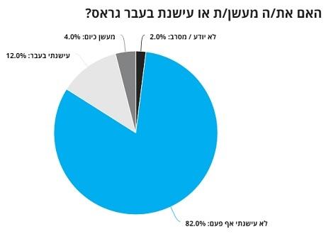 """סקר """"הארץ"""": 82 אחוז מהישראלים לא ניסו קנאביס מעולם"""