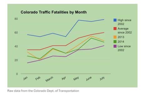 גרף הרוגים בתאונות דרכים בקולורדו