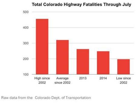 גרף עמודות הרוגים בתאונות דרכים בקולורדו - פחות הרוגים מאז הלגליזציה