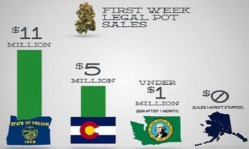 מכירות קנאביס בשבוע הראשון - השוואה בין וושינגטון קולורדו ואורגון
