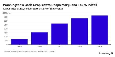 גרף כלכלי - קנאביס בוושינגטון: למעלה ממיליארד דולר ב-4 השנים הקרובות