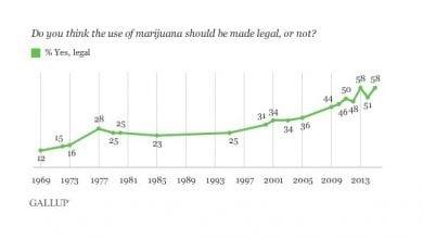 Photo of סקר גאלופ: כמעט 60% מהאמריקנים רוצים קנאביס חוקי