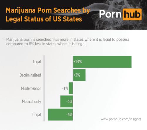 טבלת חיפושי פורנו ומריחואנה - PornHub