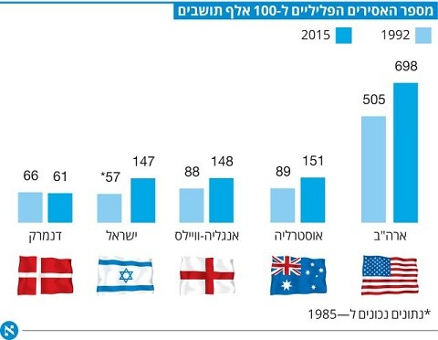 ישראל: עלייה חדה במספר האסירים הפליליים ב-30 השנים האחרונות