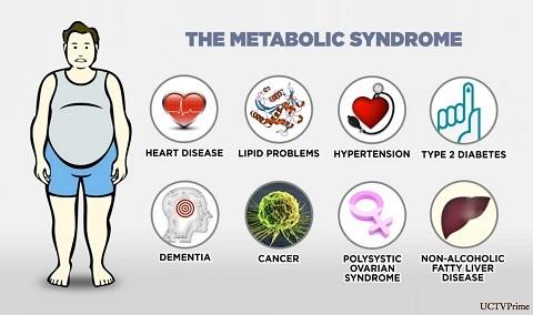 השפעות התסמונת המטבולית - סוכרת, מחלות לב ואפילו סרטן