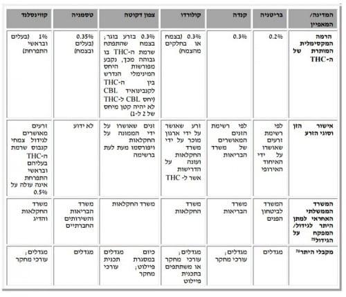 דוח של מרכז חקר והמידע של הכנסת בנוגע לקנבוס תעשייתי