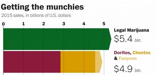 ההכנסות ממריחואנה חוקית ב-2015 עומדות על 5.4 מיליארד דולר, לעומת 4.9 מיליארד משלושת מותגי החטיפים המובילים.