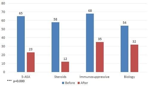 תוצאות מחקר קנאביס רפואי קרוהן וקוליטיס - צריכת תרופות כימיות ירדה ב-50%