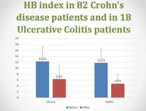 תוצאות מחקר קנאביס רפואי קרוהן וקוליטיס - חומרת המחלה (HBI) ירדה ב-50% (קרוהן) ו-60% (קוליטיס)