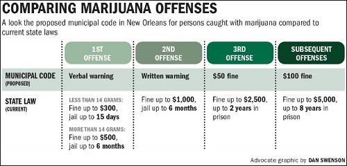 """חוקי הקנאביס העירוניים החדשים (ניו אורלינס, לואיזיאנה, ארה""""ב) - החלפת עונשי המאסר בקנס מקסימלי של 100 דולר"""
