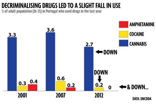 ירידה בשימוש בסמים פורטוגל