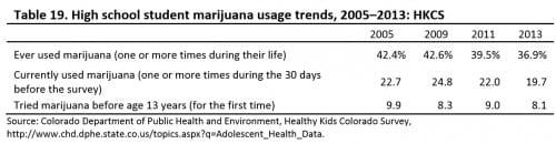 בני נוער משתמשים פחות במריחואנה מאז הלגליזציה בקולורדו