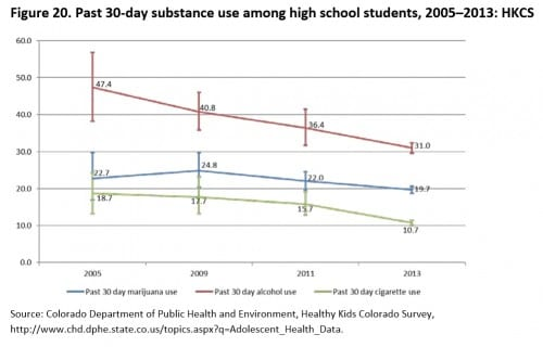 בני נוער בקולורדו צורכים פחות מריחואנה, אלכוהול וסיגריות