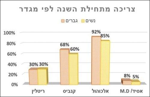 68% צורכים קנאביס, לעומת 90% שצורכים אלכוהול